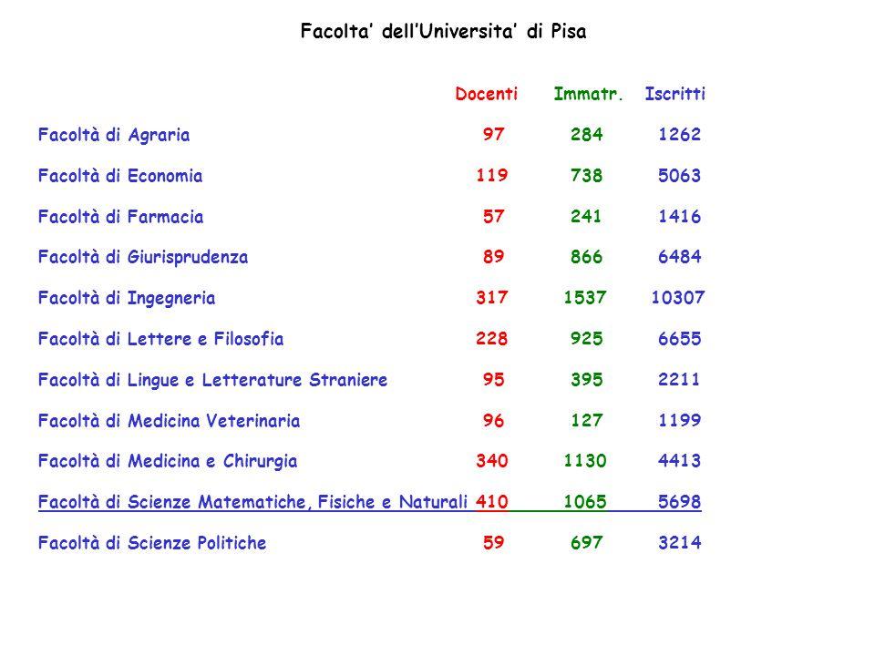 Facolta' dell'Universita' di Pisa Docenti Immatr. Iscritti Facoltà di Agraria 97 284 1262 Facoltà di Economia 119 738 5063 Facoltà di Farmacia 57 241