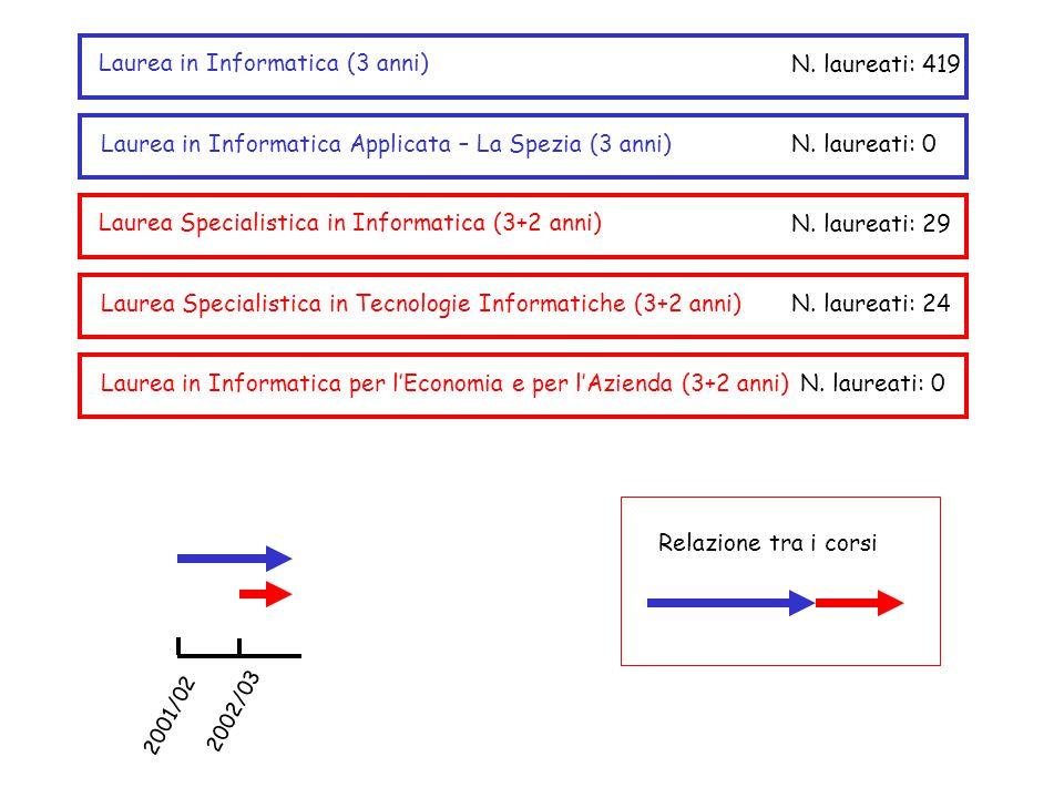 2001/02 2002/03 Laurea in Informatica Applicata – La Spezia (3 anni) Laurea in Informatica (3 anni) Laurea Specialistica in Tecnologie Informatiche (3