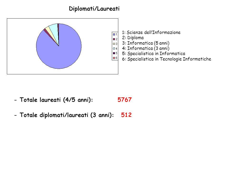 - Totale laureati (4/5 anni): 5767 - Totale diplomati/laureati (3 anni): 512 1: Scienze dell'Informazione 2: Diploma 3: Informatica (5 anni) 4: Inform