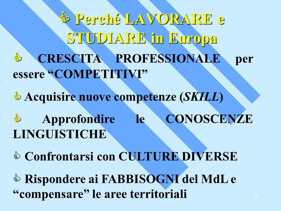 9  Perché LAVORARE e STUDIARE in Europa   CRESCITA PROFESSIONALE per essere COMPETITIVI   Acquisire nuove competenze (SKILL)   Approfondire le CONOSCENZE LINGUISTICHE  Confrontarsi con CULTURE DIVERSE  Rispondere ai FABBISOGNI del MdL e compensare le aree territoriali
