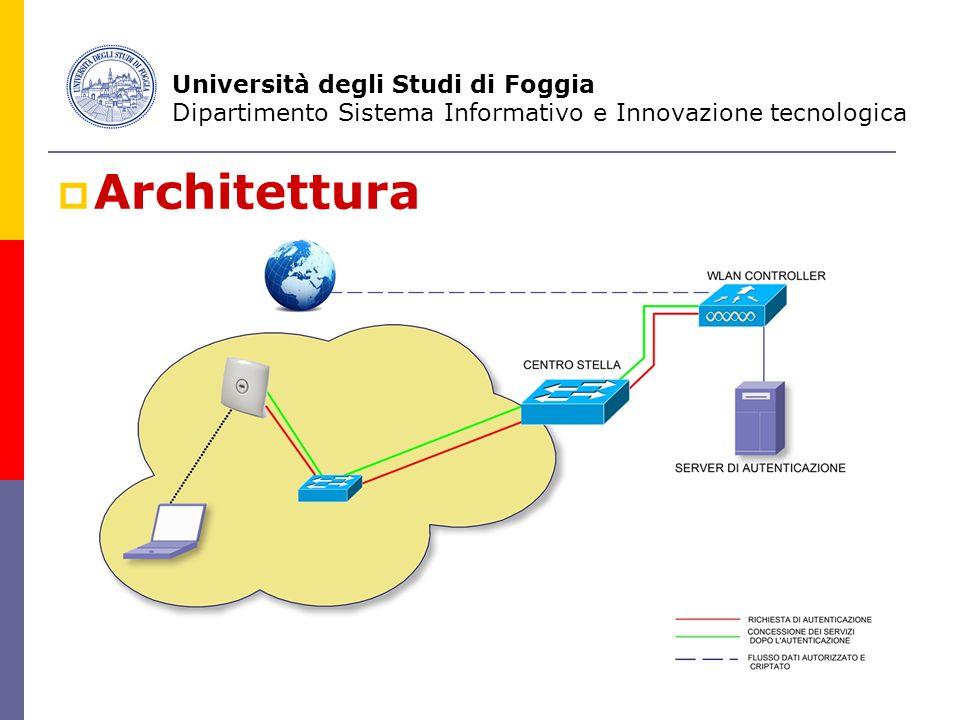  Architettura Università degli Studi di Foggia Dipartimento Sistema Informativo e Innovazione tecnologica