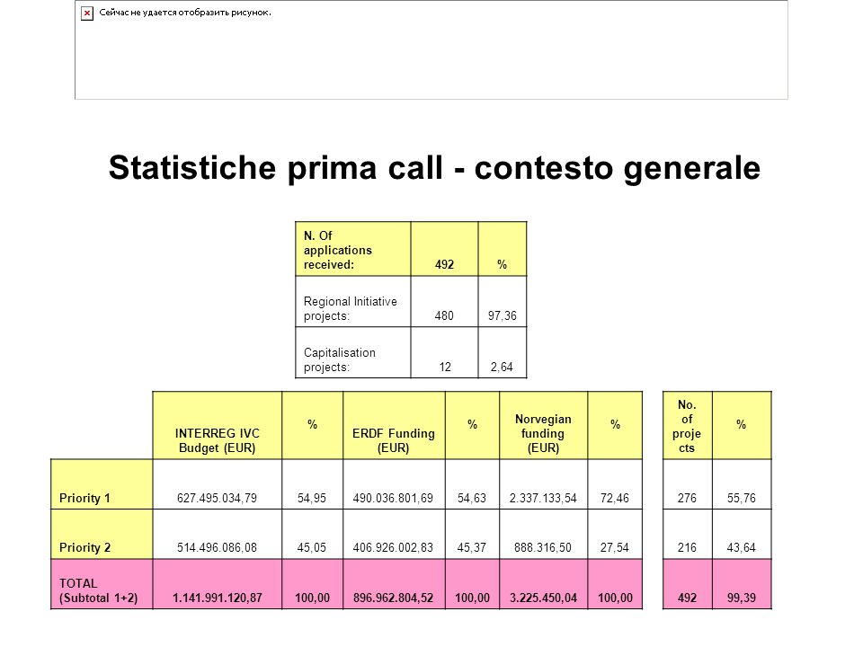 Statistiche prima call - contesto generale N. Of applications received:492% Regional Initiative projects:48097,36 Capitalisation projects:122,64 INTER