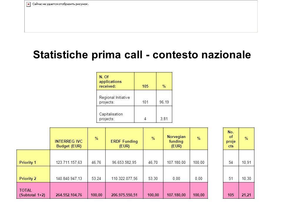 Statistiche prima call - contesto nazionale N.