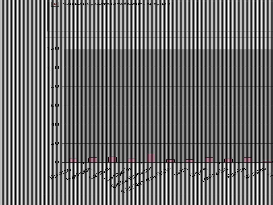 Risultati prima call Valutazione di eleggibilità Tutte le domande Su 492 domande presentate, sono state dichiarate ineleggibili 94 proposte progettuali Progetti italiani Su 105 progetti presentati da lead partners italiani, 20 sono stati dichiarati non ammissibili per non aver rispettato i criteri di eleggibilità Considerazioni Nella maggior parte dei casi l'esclusione dei progetti per motivi di eleggibilità è dovuta ad una discrepanza tra l'importo di cofinanziamento dichiarato nei co- financing statements (dichiarazioni di cofinanziamento), anche da parte di un solo partner di progetto, e quello indicato nell'application form.