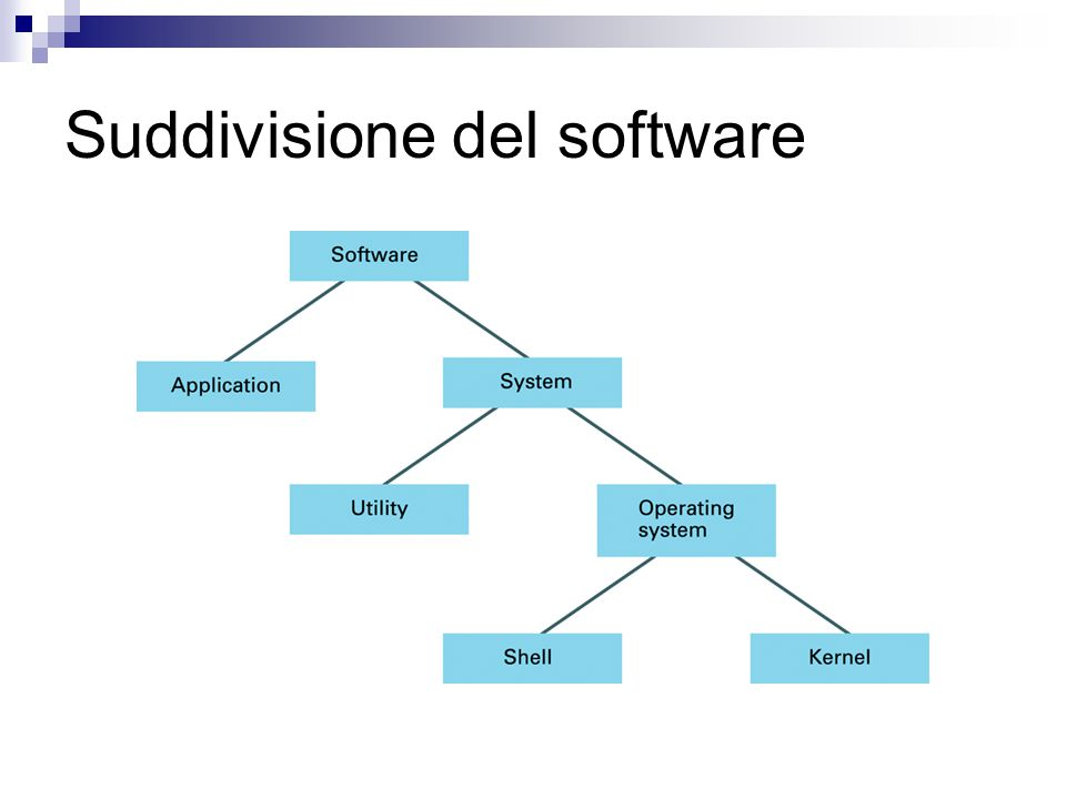 Suddivisione del software