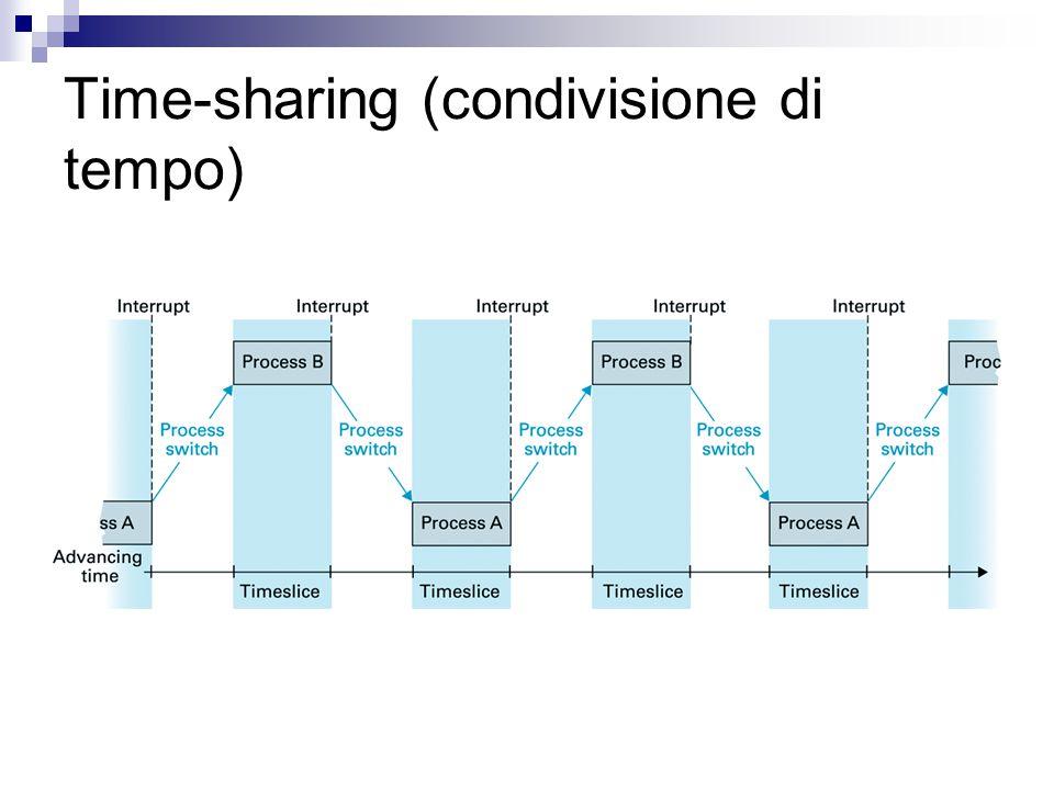 Time-sharing (condivisione di tempo)