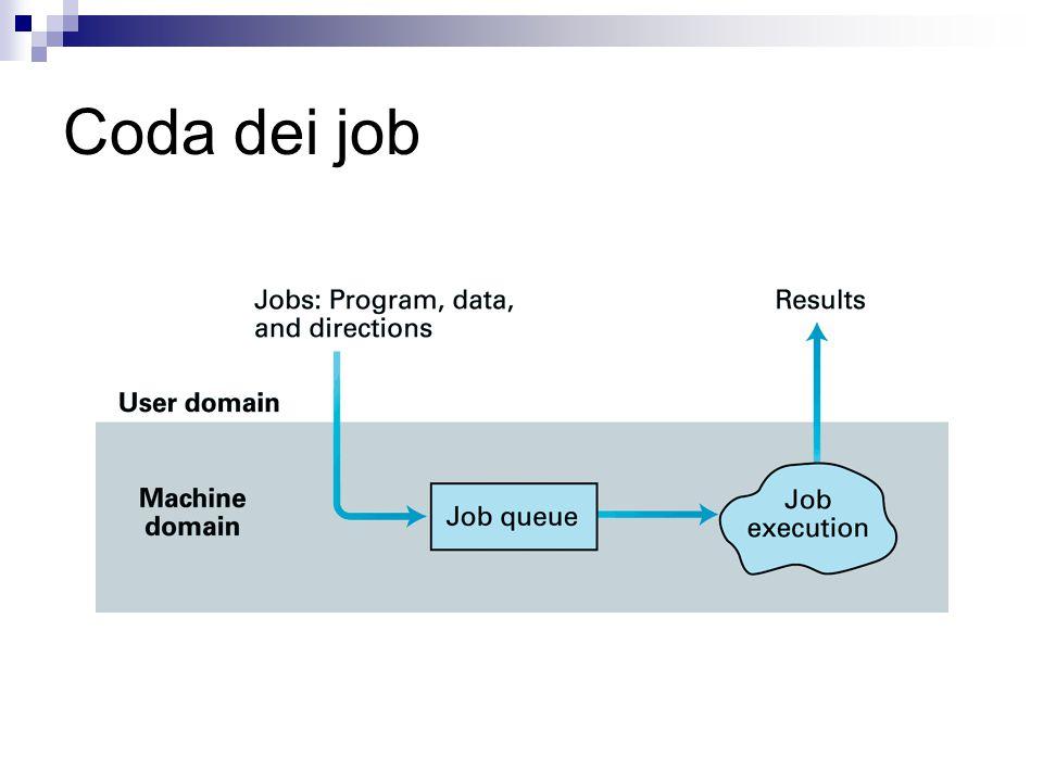 Programmi e processi Programma: insieme statico di istruzioni Processo: entita' che tiene traccia dello stato dell'esecuzione di un programma  Posizione nel programma  Valori dei registri della CPU  Valori delle celle di M assegnate al programma Anche piu' processi per lo stesso programma  Es.: due utenti che usano Word per scrivere due documenti diversi