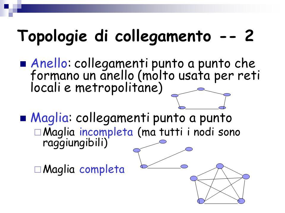 Topologie di collegamento -- 2 Anello: collegamenti punto a punto che formano un anello (molto usata per reti locali e metropolitane) Maglia: collegamenti punto a punto  Maglia incompleta (ma tutti i nodi sono raggiungibili)  Maglia completa
