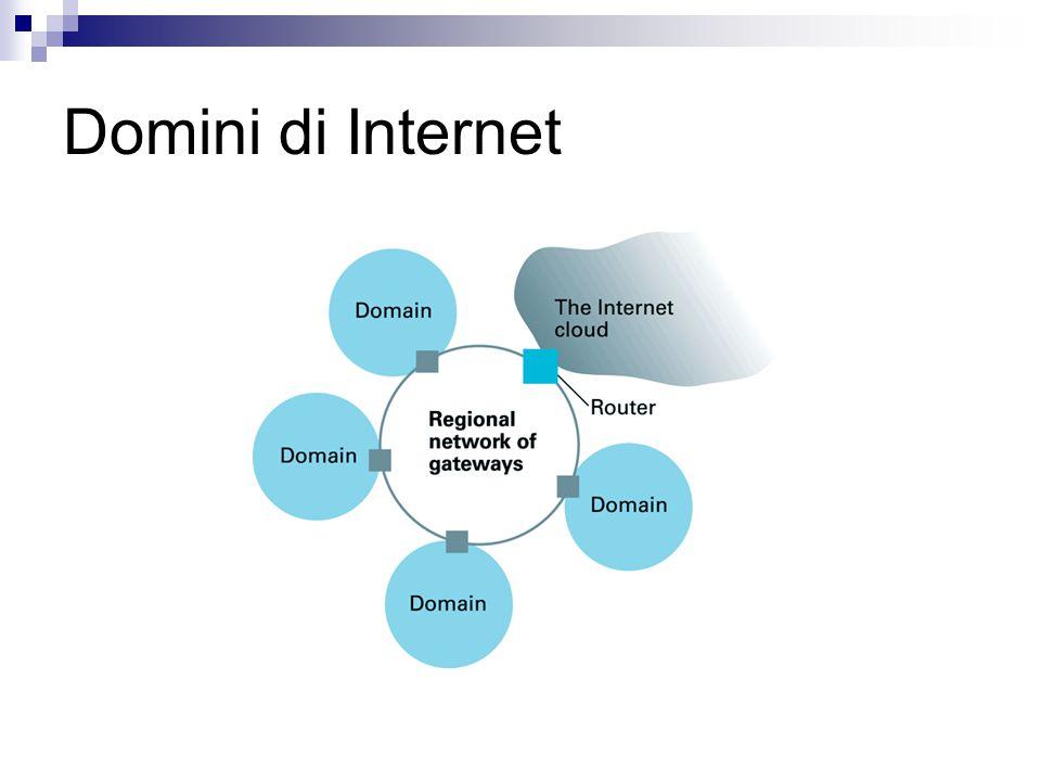Domini di Internet