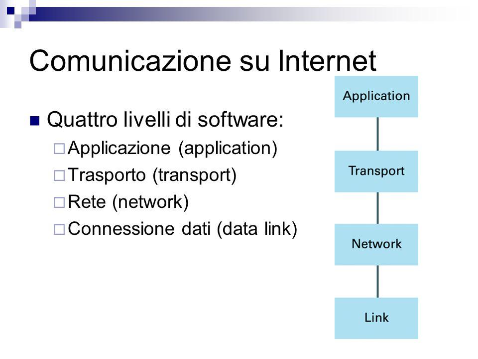 Comunicazione su Internet Quattro livelli di software:  Applicazione (application)  Trasporto (transport)  Rete (network)  Connessione dati (data link)
