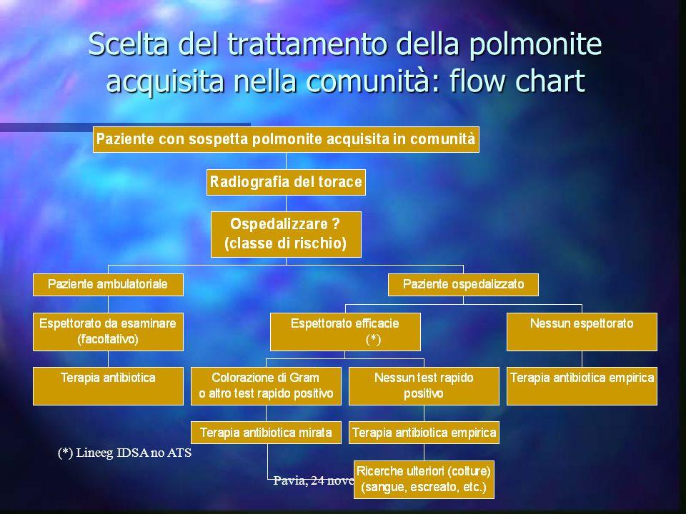 Pavia, 24 novembre 2006 Scelta del trattamento della polmonite acquisita nella comunità: flow chart (*) (*) Lineeg IDSA no ATS