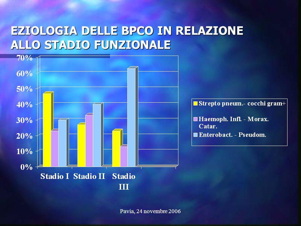 Pavia, 24 novembre 2006 EZIOLOGIA DELLE BPCO IN RELAZIONE ALLO STADIO FUNZIONALE