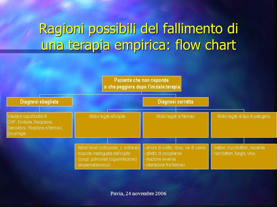 Pavia, 24 novembre 2006 Ragioni possibili del fallimento di una terapia empirica: flow chart