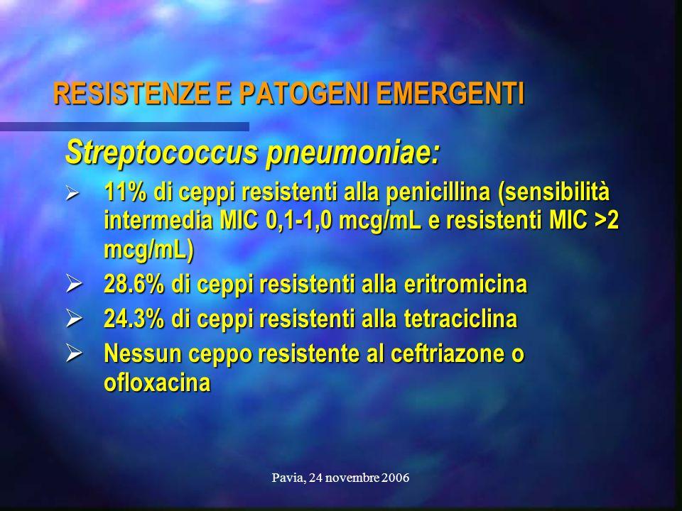 Pavia, 24 novembre 2006 RESISTENZE E PATOGENI EMERGENTI Streptococcus pneumoniae:  11% di ceppi resistenti alla penicillina (sensibilità intermedia M