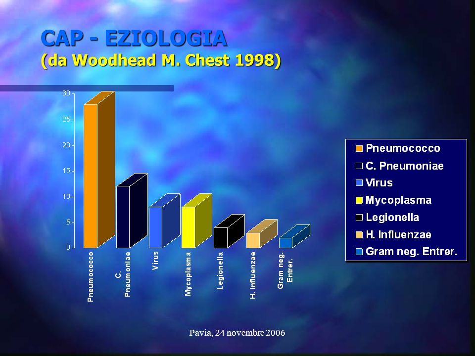 CAP - EZIOLOGIA (da Woodhead M. Chest 1998)