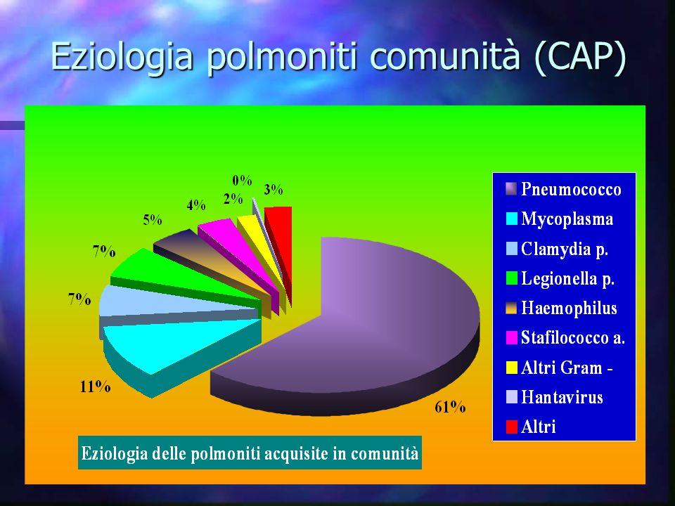 Pavia, 24 novembre 2006 Eziologia polmoniti comunità (CAP)