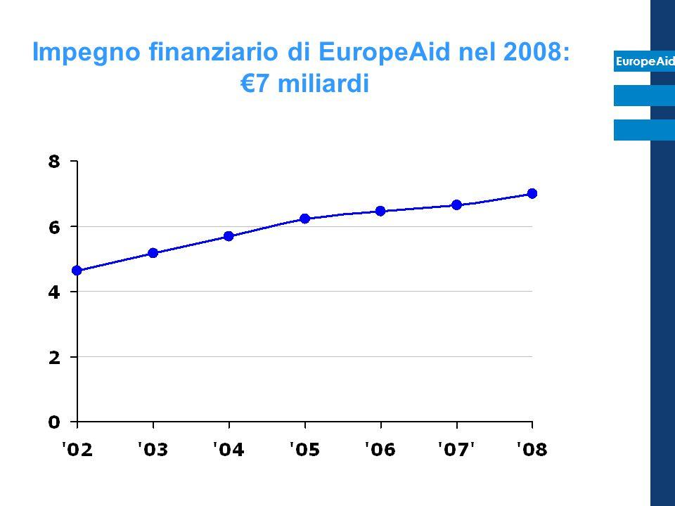 EuropeAid EDF Budget Impegno finanziario di EuropeAid nel 2008: €7 miliardi