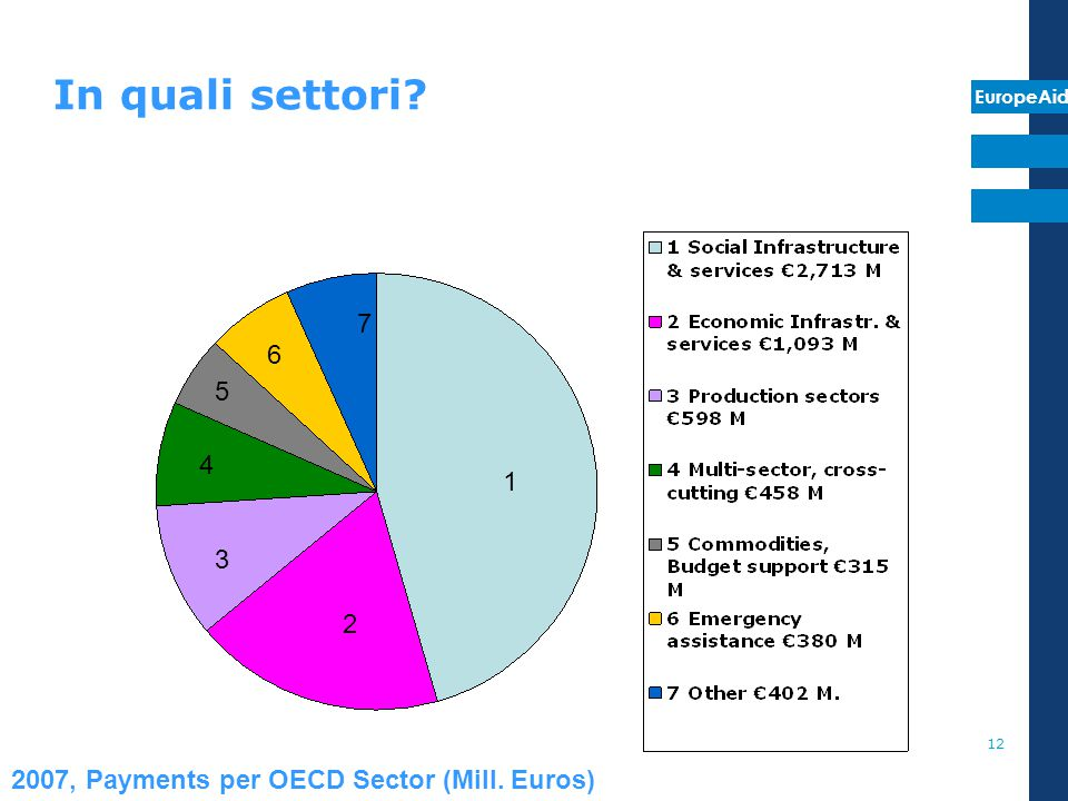 EuropeAid 12 In quali settori? 1 2 3 4 5 6 7 2007, Payments per OECD Sector (Mill. Euros)