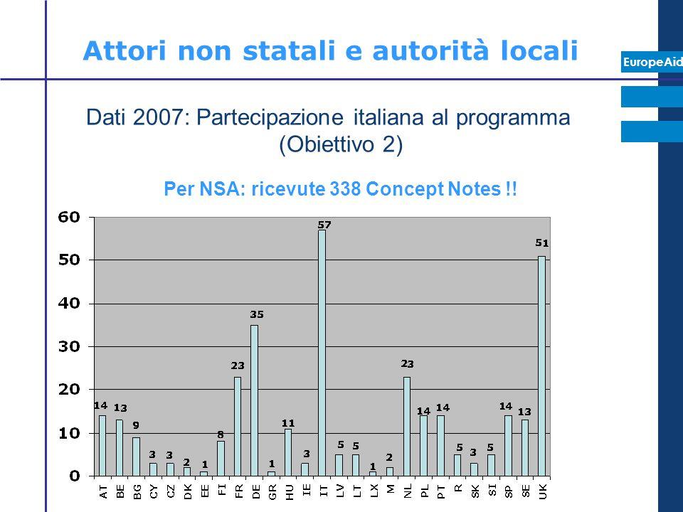 EuropeAid Attori non statali e autorità locali Dati 2007: Partecipazione italiana al programma (Obiettivo 2) Per NSA: ricevute 338 Concept Notes !!