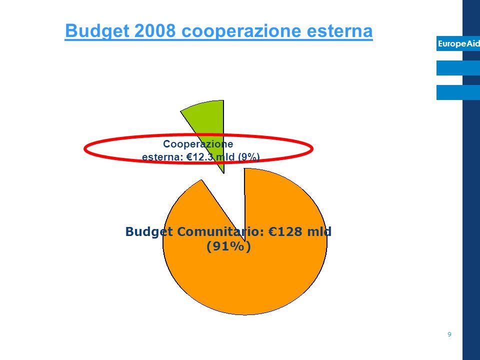 EuropeAid 9 Budget Comunitario: €128 mld (91%) Budget 2008 cooperazione esterna Cooperazione esterna: €12.3 mld (9%)