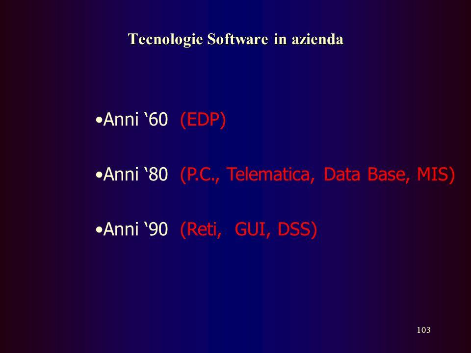 102 Sviluppo del software  Analisi  Progettazione  Sviluppo  Test ( Debugging )  Rilascio  Manutenzione