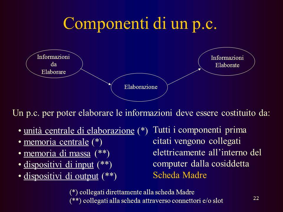 21 Network Computer Computer con risorse limitate che necessita di un collegamento alla rete Internet per poter funzionare. Tentativo di creare comput