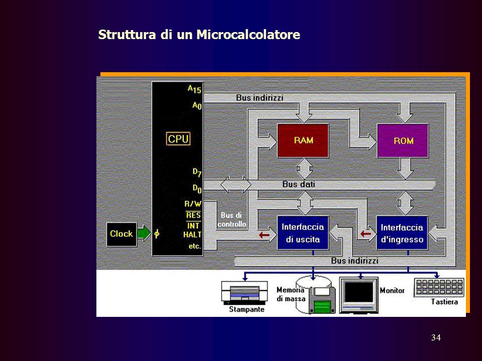 33 Supponiamo che nell'unità di memoria sia presente un programma: allora, la C.U. preleva le istruzioni del programma, le esamina, le interpreta, e c