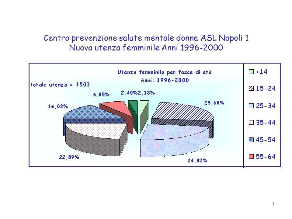 1 Centro prevenzione salute mentale donna ASL Napoli 1 Nuova utenza femminile Anni 1996-2000
