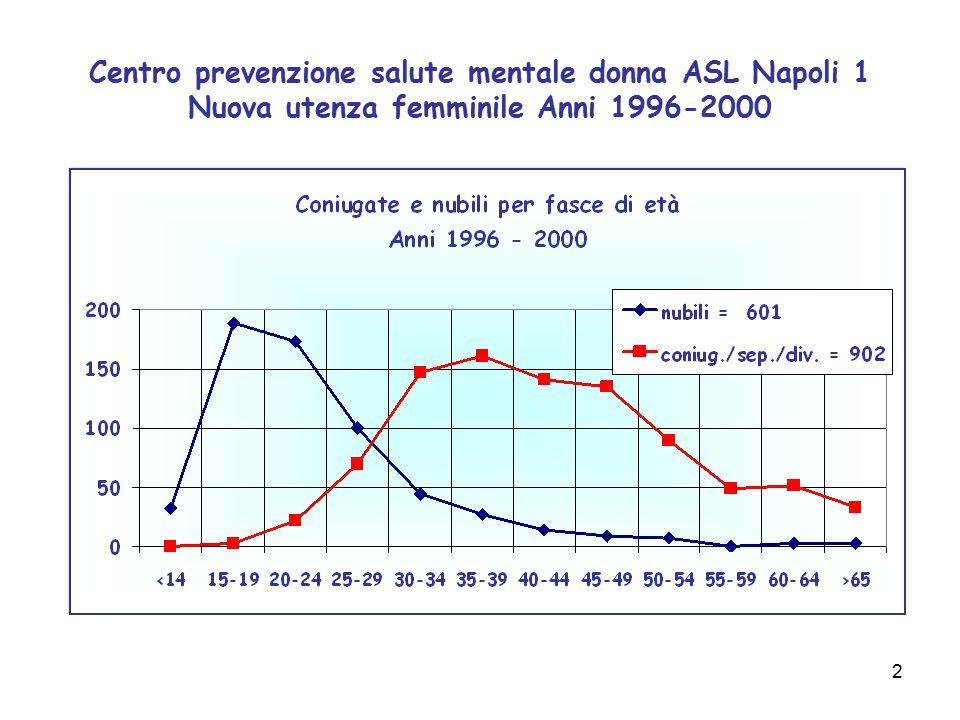 13 Centro prevenzione salute mentale donna ASL Napoli 1 Anna Ho cominciato a stare male da quando mi sono sposata.