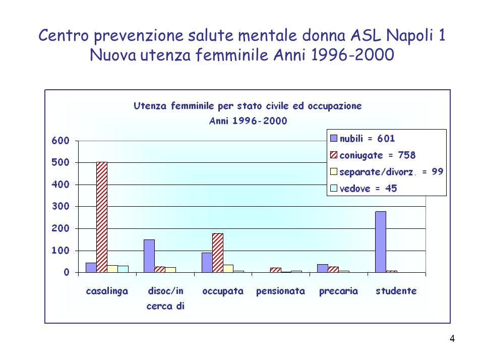 5 Centro prevenzione salute mentale donna ASL Napoli 1 I FATTI così come individuati nel 2002 dall'Organizzazione Mondiale della Sanità, per mettere al centro dell'osservazione la salute mentale delle donne  I disturbi depressivi costituiscono il 41.9% della disabilità (YLDs) da disturbi neuro-psichiatrici tra le donne ed il 29.3% tra gli uomini.