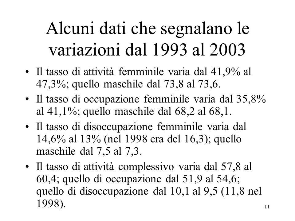 11 Alcuni dati che segnalano le variazioni dal 1993 al 2003 Il tasso di attività femminile varia dal 41,9% al 47,3%; quello maschile dal 73,8 al 73,6.
