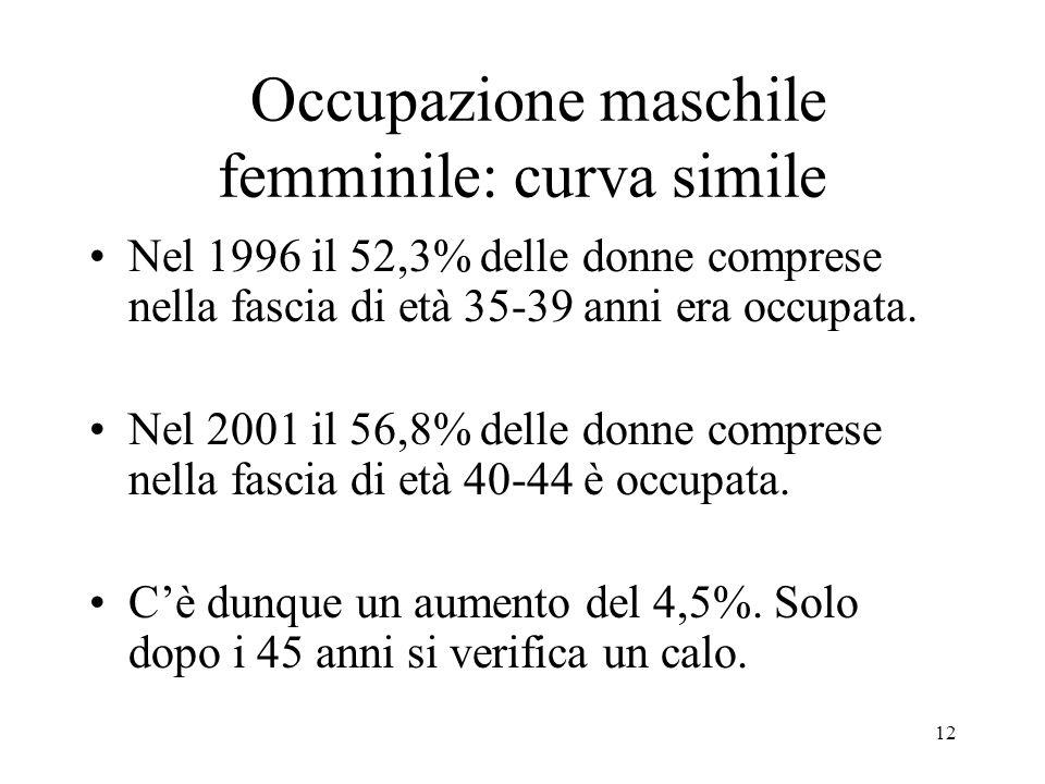 12 Occupazione maschile femminile: curva simile Nel 1996 il 52,3% delle donne comprese nella fascia di età 35-39 anni era occupata. Nel 2001 il 56,8%