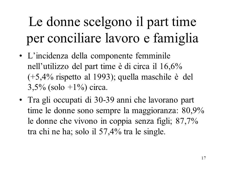 17 Le donne scelgono il part time per conciliare lavoro e famiglia L'incidenza della componente femminile nell'utilizzo del part time è di circa il 16