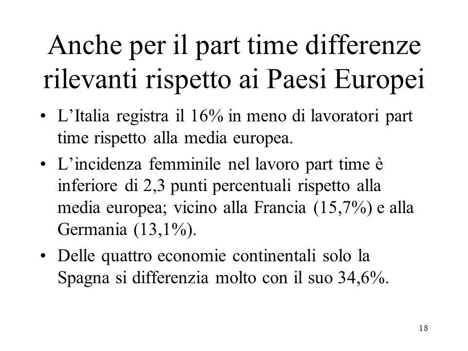 18 Anche per il part time differenze rilevanti rispetto ai Paesi Europei L'Italia registra il 16% in meno di lavoratori part time rispetto alla media