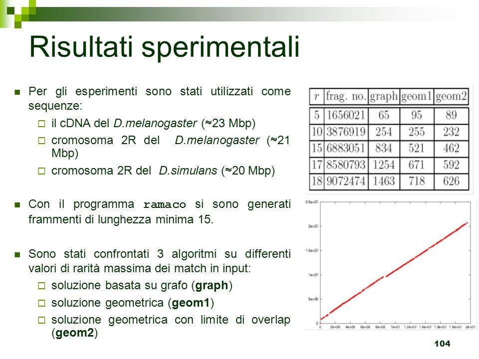 104 Risultati sperimentali Per gli esperimenti sono stati utilizzati come sequenze:  il cDNA del D.melanogaster (  23 Mbp)  cromosoma 2R del D.melanogaster (  21 Mbp)  cromosoma 2R del D.simulans (  20 Mbp) Con il programma ramaco si sono generati frammenti di lunghezza minima 15.