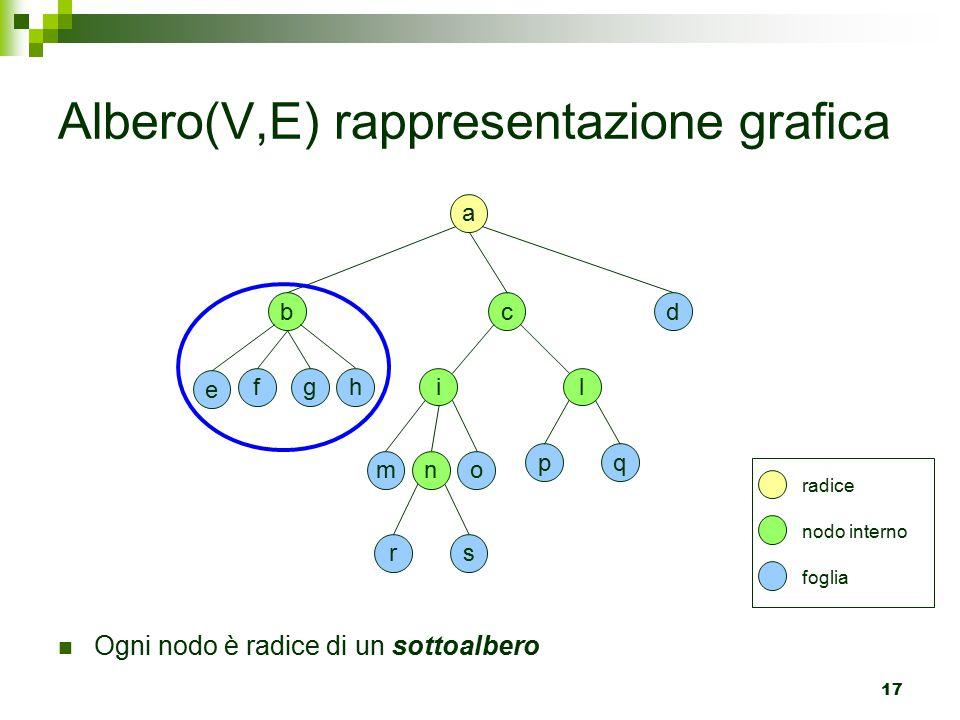 17 Albero(V,E) rappresentazione grafica c il o q d a p m b ghf e rs n radice nodo interno foglia Ogni nodo è radice di un sottoalbero