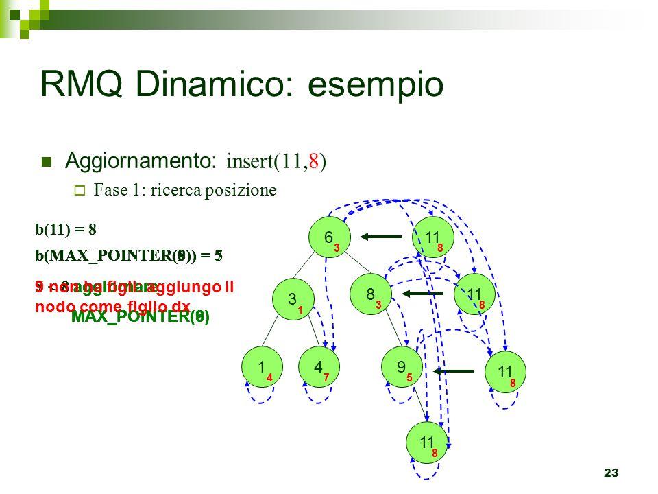 23 RMQ Dinamico: esempio Aggiornamento: insert(11,8)  Fase 1: ricerca posizione 6 3 1 4 3 1 4 7 9 5 11 8 b(MAX_POINTER(6)) = 7 b(11) = 8 7 < 8 aggiornare MAX_POINTER(6) 11 8 8 b(MAX_POINTER(8)) = 5 5 < 8 aggiornare MAX_POINTER(8) 8 3 b(MAX_POINTER(9)) = 5 5 < 8 aggiornare MAX_POINTER(9) 11 8 9 non ha figli: aggiungo il nodo come figlio dx