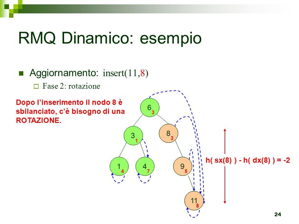 24 RMQ Dinamico: esempio Aggiornamento: insert(11,8)  Fase 2: rotazione 6 3 1 4 3 1 4 7 9 5 8 3 11 8 Dopo l'inserimento il nodo 8 è sbilanciato, c'è bisogno di una ROTAZIONE.