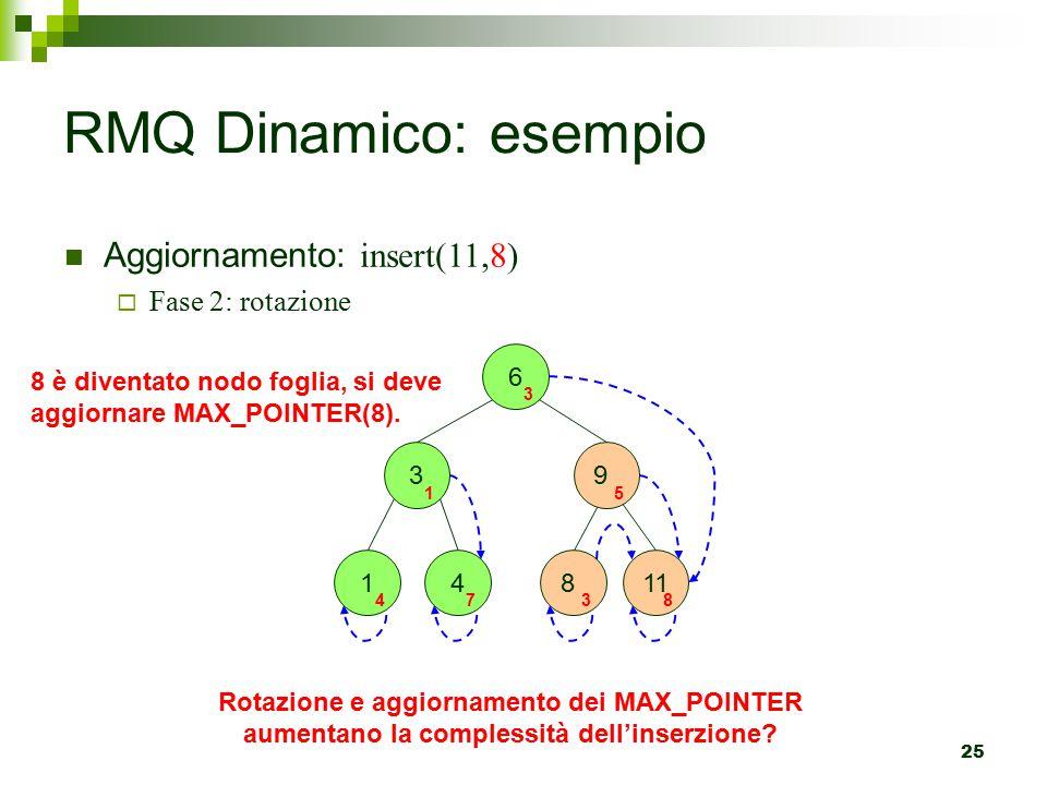 25 Aggiornamento: insert(11,8)  Fase 2: rotazione RMQ Dinamico: esempio 6 3 1 4 3 1 4 7 8 è diventato nodo foglia, si deve aggiornare MAX_POINTER(8).