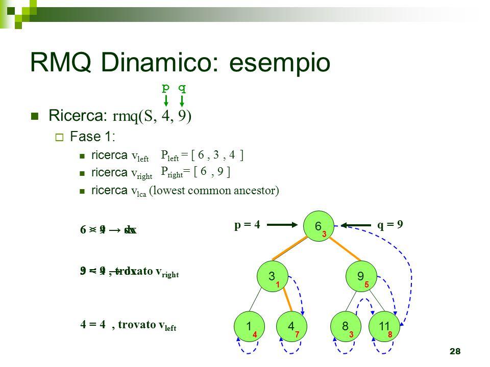 28 Ricerca: r mq(S, 4, 9) FFase 1: ricerca v left ricerca v right ricerca v lca (lowest common ancestor) RMQ Dinamico: esempio 6 3 1 4 4 7 8 3 11 8 p = 4 6 > 4 → sx 3 < 4 → dx 4 = 4, trovato v left q = 9 6 < 9 → dx 9 = 9, trovato v right 9 3 1 5 P left = [ 6, 3, 4] P right = [ 6, 9 ] p q