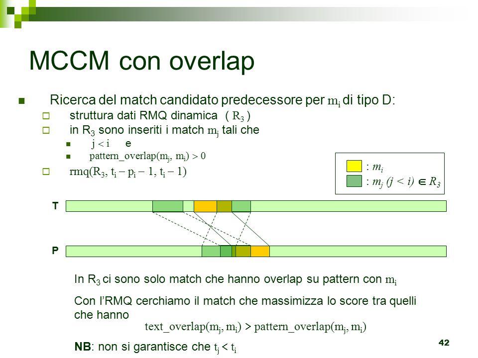 42 MCCM con overlap Ricerca del match candidato predecessore per m i di tipo D:  struttura dati RMQ dinamica ( R 3 )  in R 3 sono inseriti i match m j tali che j  i e pattern_overlap(m j, m i )  0  rmq(R 3, t i  p i  1, t i  1) : m i : m j (j < i)  R 3 In R 3 ci sono solo match che hanno overlap su pattern con m i Con l'RMQ cerchiamo il match che massimizza lo score tra quelli che hanno text_overlap(m j, m i )  pattern_overlap(m j, m i ) NB: non si garantisce che t j  t i P T