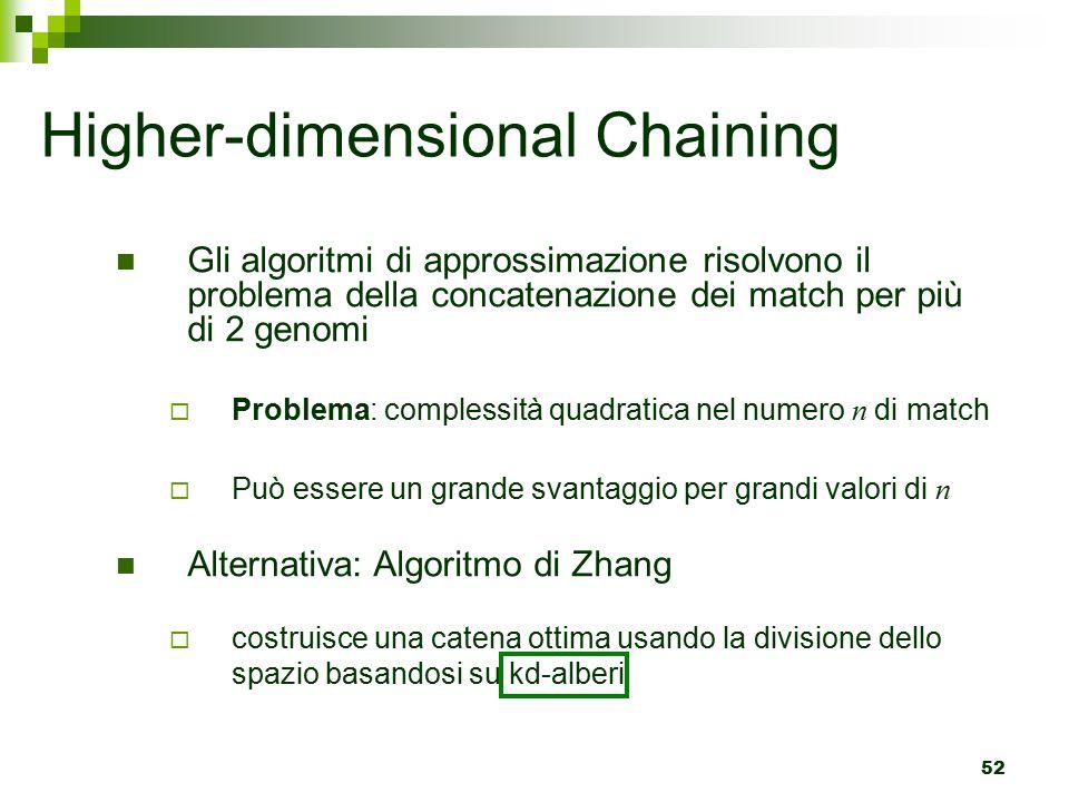 52 Gli algoritmi di approssimazione risolvono il problema della concatenazione dei match per più di 2 genomi  Problema: complessità quadratica nel numero n di match  Può essere un grande svantaggio per grandi valori di n Alternativa: Algoritmo di Zhang  costruisce una catena ottima usando la divisione dello spazio basandosi su kd-alberi Higher-dimensional Chaining