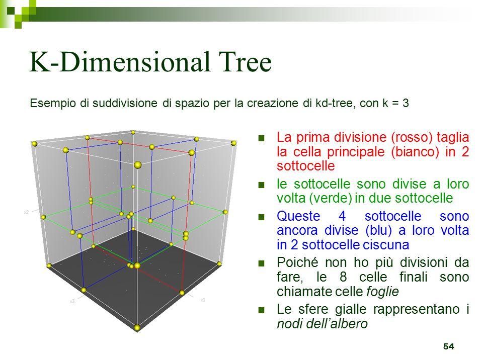 54 K-Dimensional Tree La prima divisione (rosso) taglia la cella principale (bianco) in 2 sottocelle le sottocelle sono divise a loro volta (verde) in due sottocelle Queste 4 sottocelle sono ancora divise (blu) a loro volta in 2 sottocelle ciscuna Poiché non ho più divisioni da fare, le 8 celle finali sono chiamate celle foglie Le sfere gialle rappresentano i nodi dell'albero Esempio di suddivisione di spazio per la creazione di kd-tree, con k = 3