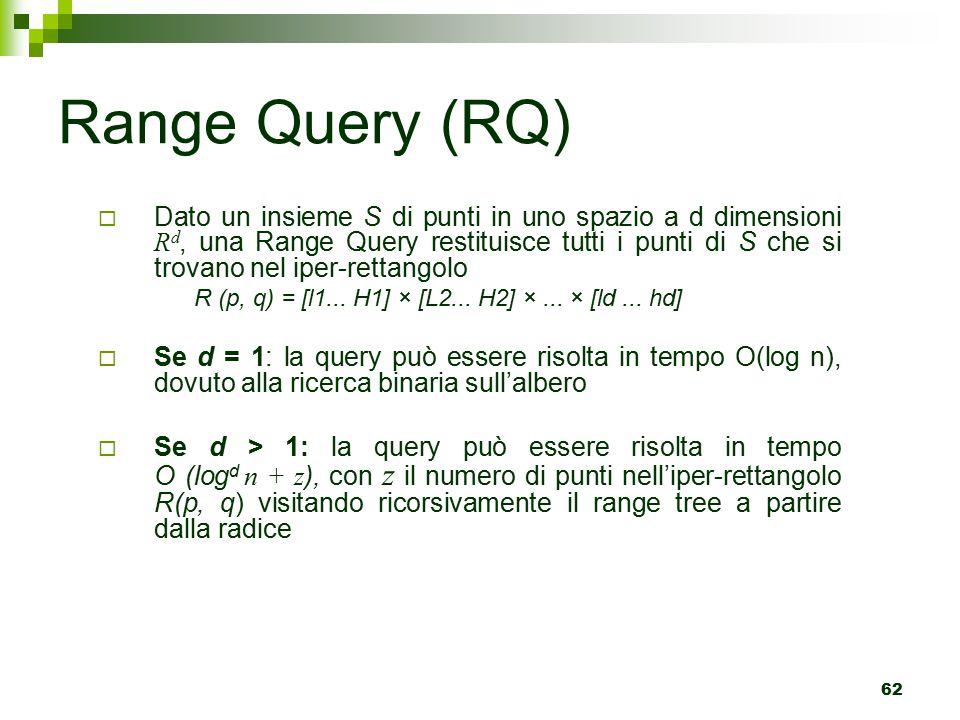 62  Dato un insieme S di punti in uno spazio a d dimensioni R d, una Range Query restituisce tutti i punti di S che si trovano nel iper-rettangolo R (p, q) = [l1...