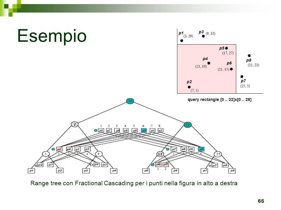 65 Esempio Range tree con Fractional Cascading per i punti nella figura in alto a destra