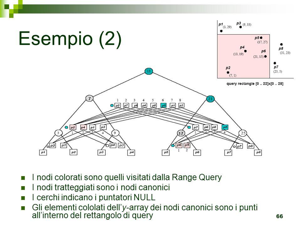 66 Esempio (2) I nodi colorati sono quelli visitati dalla Range Query I nodi tratteggiati sono i nodi canonici I cerchi indicano i puntatori NULL Gli elementi cololati dell'y-array dei nodi canonici sono i punti all'interno del rettangolo di query