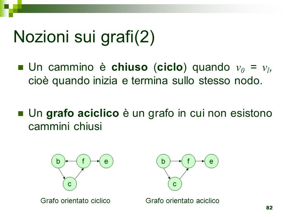 82 Nozioni sui grafi(2) Un cammino è chiuso (ciclo) quando v 0 = v l, cioè quando inizia e termina sullo stesso nodo.