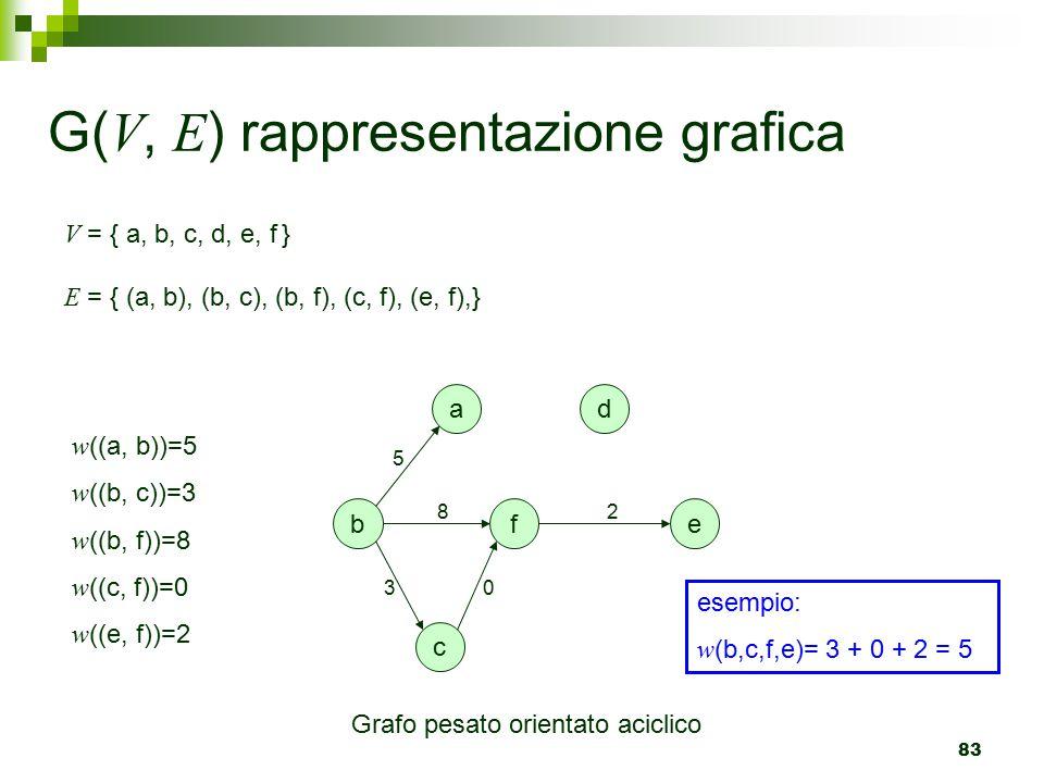 83 G( V, E ) rappresentazione grafica a b c d fe V = { a, b, c, d, e, f } E = { (a, b), (b, c), (b, f), (c, f), (e, f),} 2 5 30 8 w ((a, b))=5 w ((b, c))=3 w ((b, f))=8 w ((c, f))=0 w ((e, f))=2 Grafo pesato orientato aciclico esempio: w (b,c,f,e)= 3 + 0 + 2 = 5