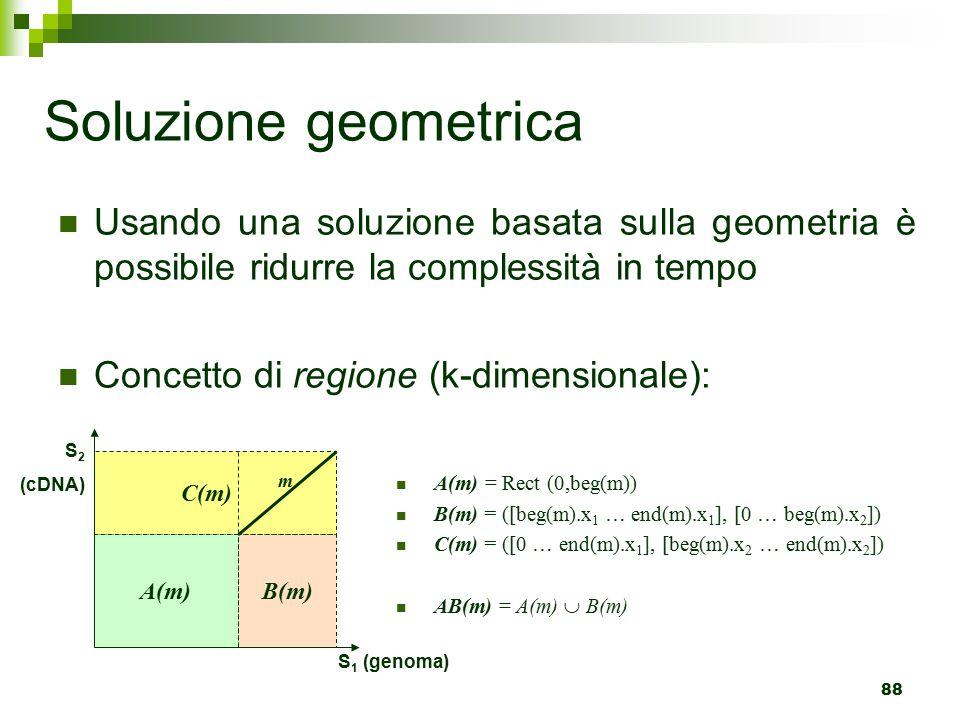 88 Usando una soluzione basata sulla geometria è possibile ridurre la complessità in tempo Concetto di regione (k-dimensionale): A(m) = Rect (0,beg(m)) B(m) = ([beg(m).x 1 … end(m).x 1 ], [0 … beg(m).x 2 ]) C(m) = ([0 … end(m).x 1 ], [beg(m).x 2 … end(m).x 2 ]) AB(m) = A(m)  B(m) Soluzione geometrica C(m) A(m) B(m) S 2 (cDNA) S 1 (genoma) m