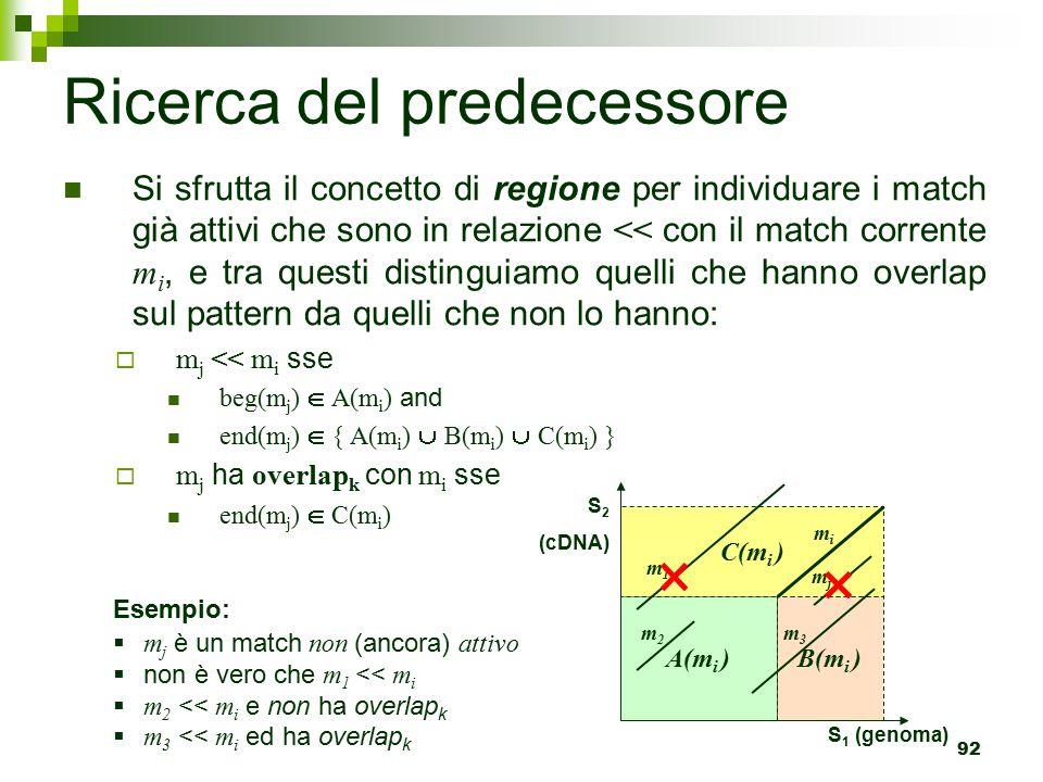 92 Ricerca del predecessore Si sfrutta il concetto di regione per individuare i match già attivi che sono in relazione << con il match corrente m i, e tra questi distinguiamo quelli che hanno overlap sul pattern da quelli che non lo hanno:  m j << m i sse beg(m j )  A(m i ) and end(m j )  { A(m i )  B(m i )  C(m i ) }  m j ha overlap k con m i sse end(m j )  C(m i ) C(m i ) A(m i ) B(m i ) S 2 (cDNA) S 1 (genoma) mimi mjmj m2m2 m3m3 Esempio:  m j è un match non (ancora) attivo  non è vero che m 1 << m i  m 2 << m i e non ha overlap k  m 3 << m i ed ha overlap k m1m1